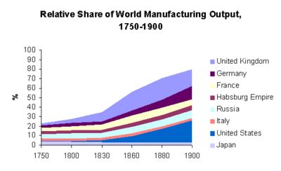 Professional Essays: Industrial revolution essays 99